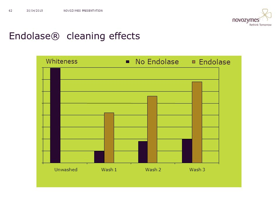 Endolase® cleaning effects