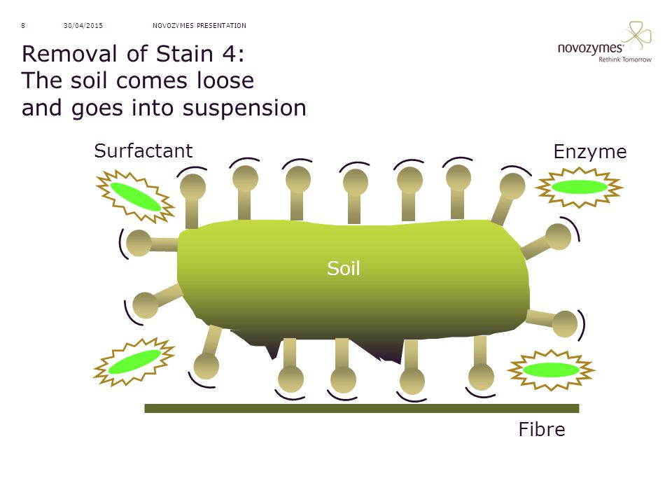 Removal of Stain 4: The soil comes loose and goes into suspension