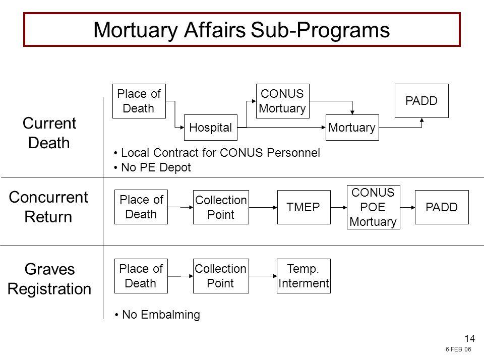 Mortuary Affairs Sub-Programs