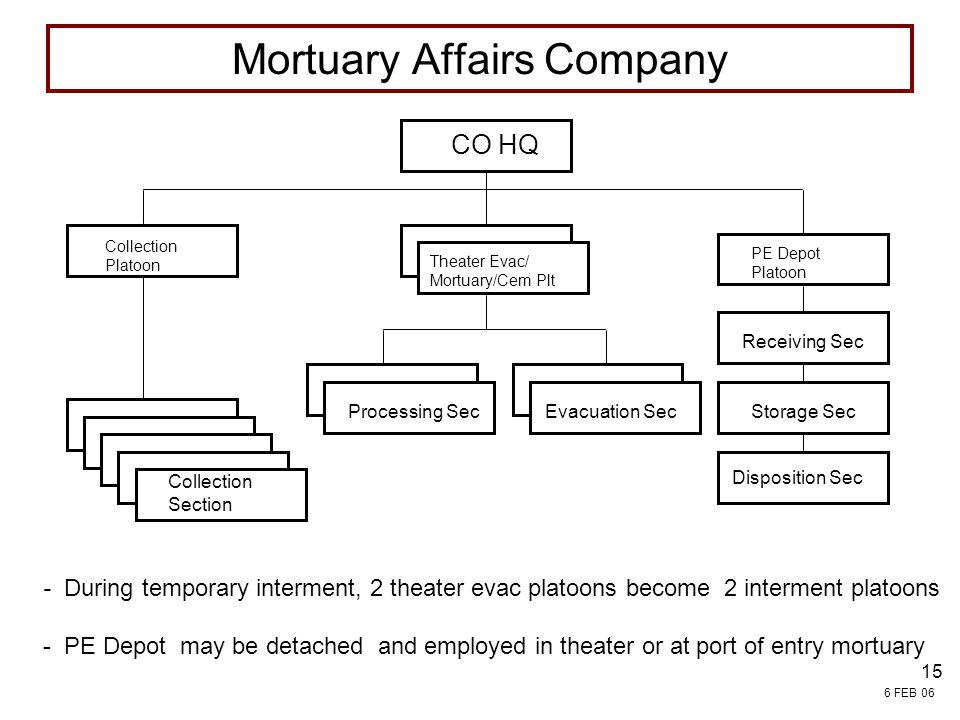 Mortuary Affairs Company