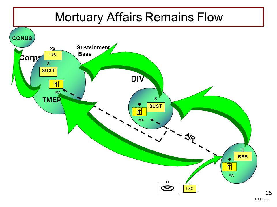 Mortuary Affairs Remains Flow