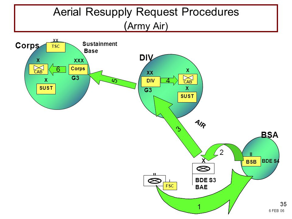 Aerial Resupply Request Procedures (Army Air)