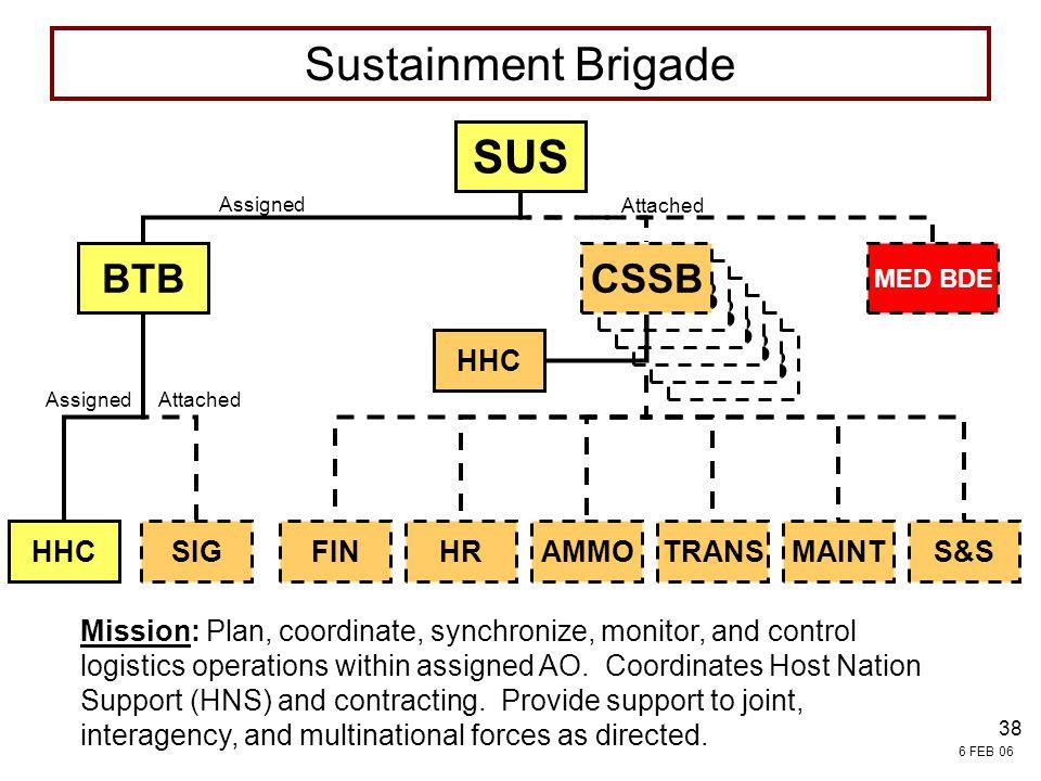 Sustainment Brigade SUS BTB CSSB CSSB CSSB CSSB CSSB CSSB CSSB HHC HHC