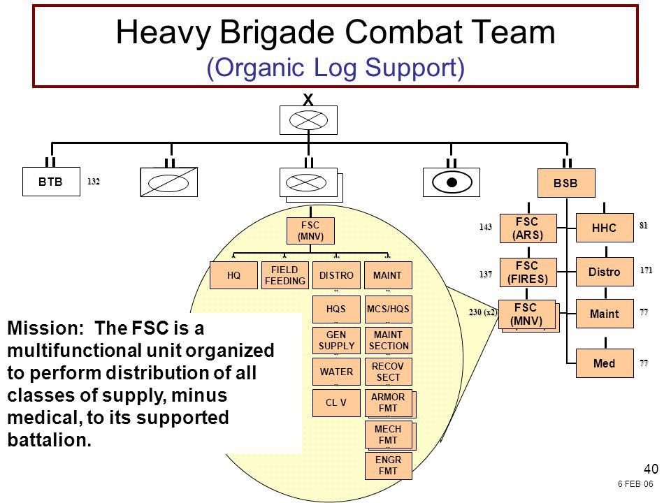 Heavy Brigade Combat Team (Organic Log Support)