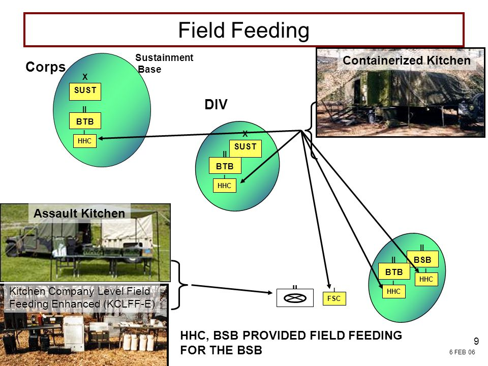 Field Feeding Corps DIV Containerized Kitchen Assault Kitchen