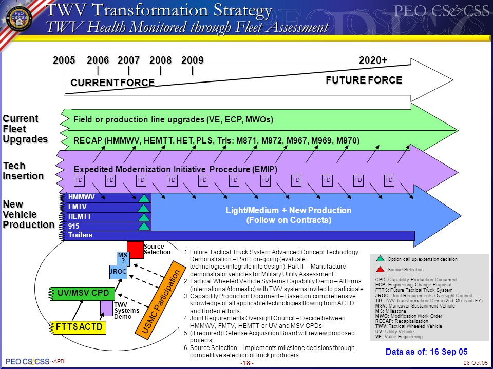 TWV Transformation Strategy TWV Health Monitored through Fleet Assessment