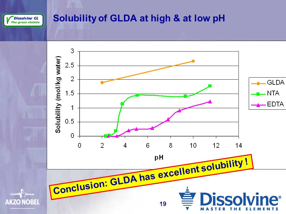 Solubility of GLDA at high & at low pH