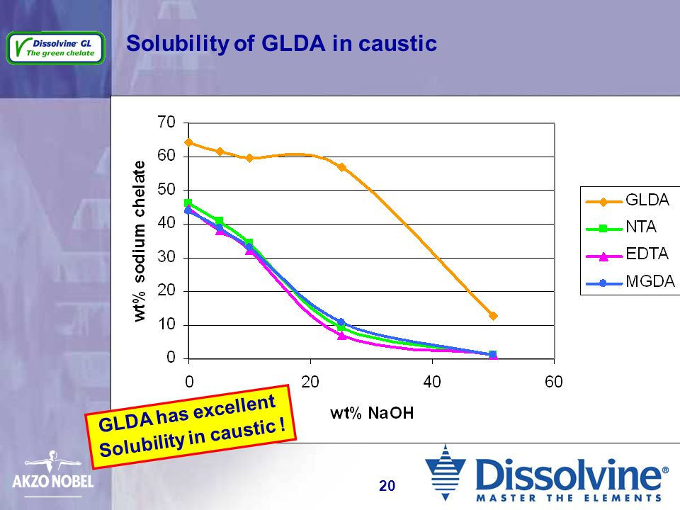 Solubility of GLDA in caustic