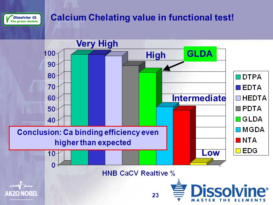 Calcium Chelating value in functional test!