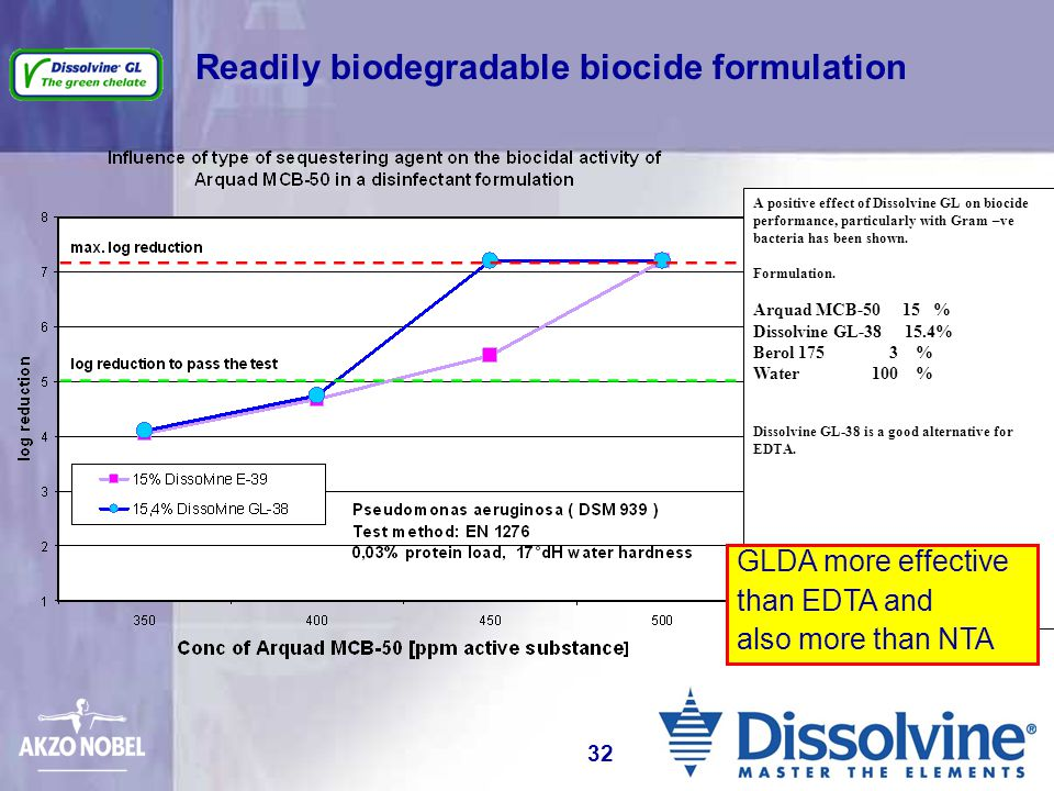 Readily biodegradable biocide formulation