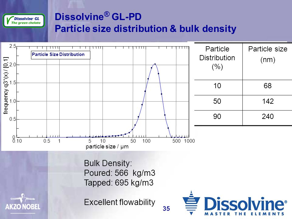 Dissolvine® GL-PD Particle size distribution & bulk density