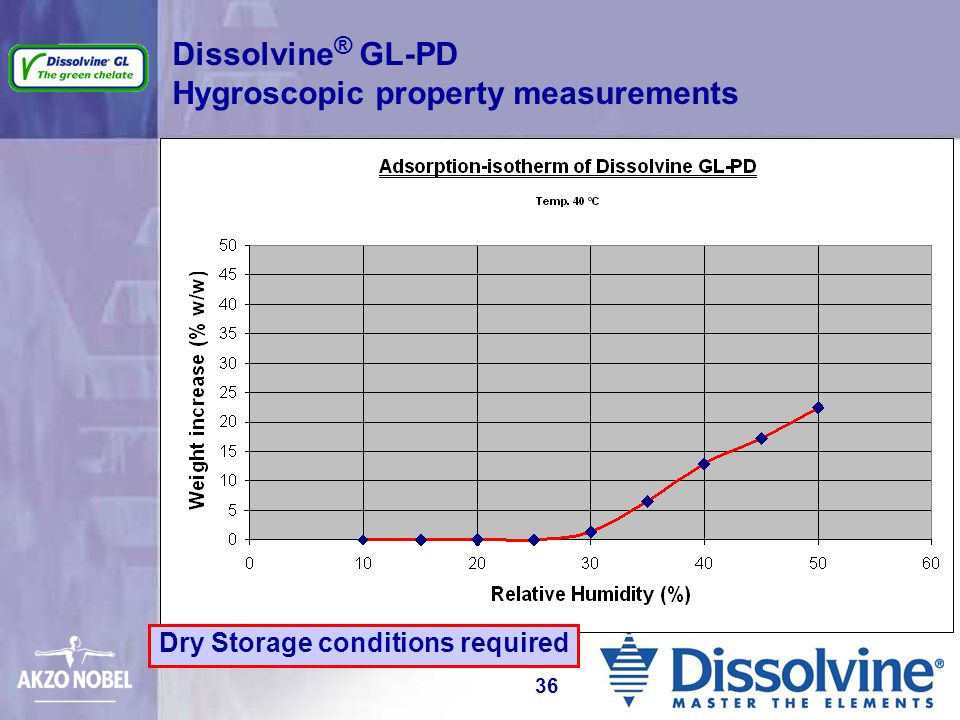 Dissolvine® GL-PD Hygroscopic property measurements