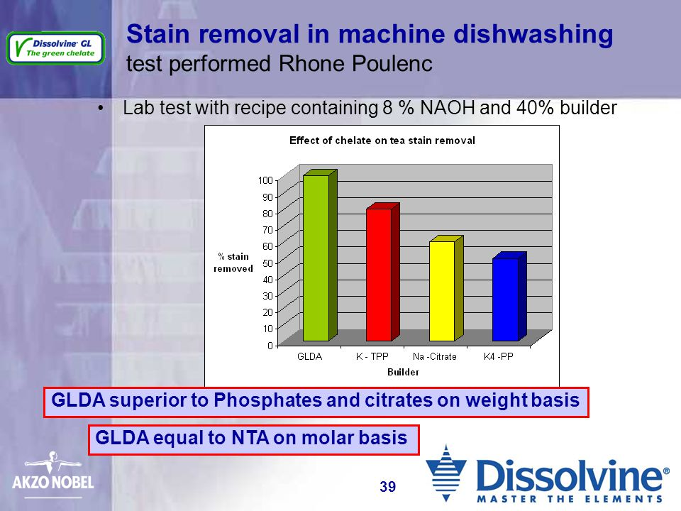 Stain removal in machine dishwashing test performed Rhone Poulenc