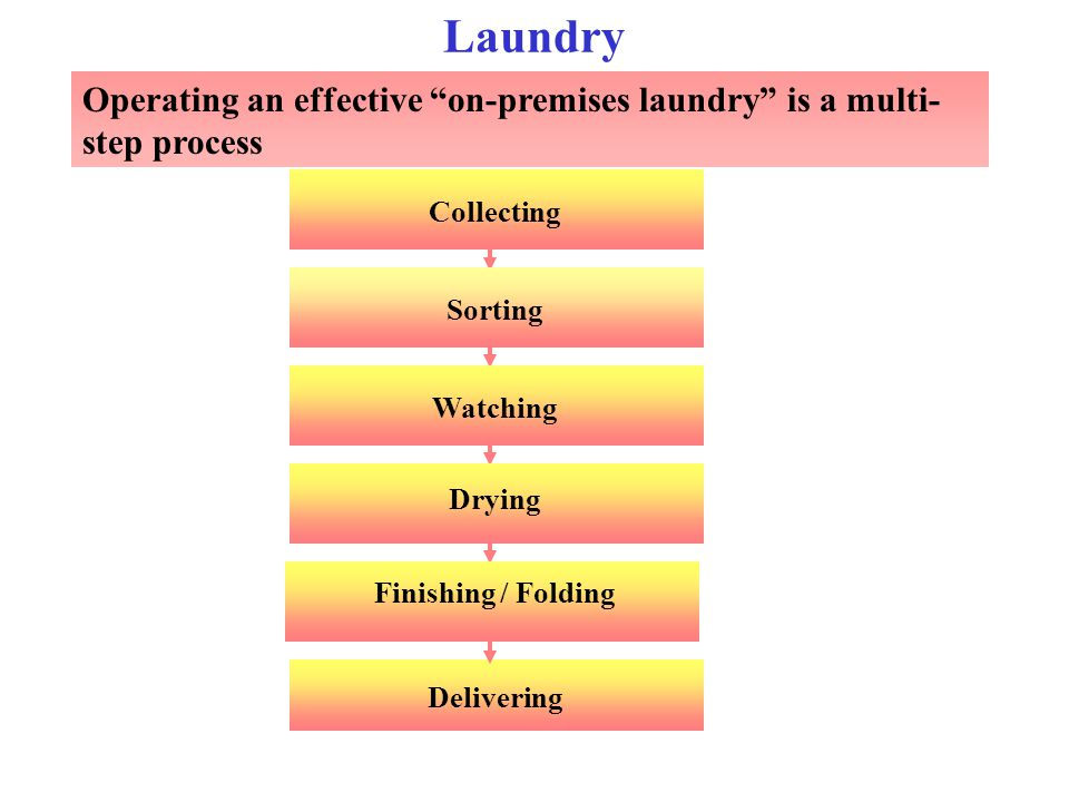 Laundry Operating an effective on-premises laundry is a multi-step process. Collecting. Sorting.