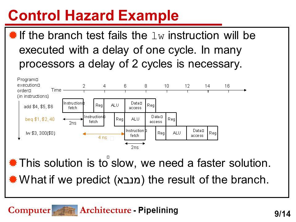Control Hazard Example