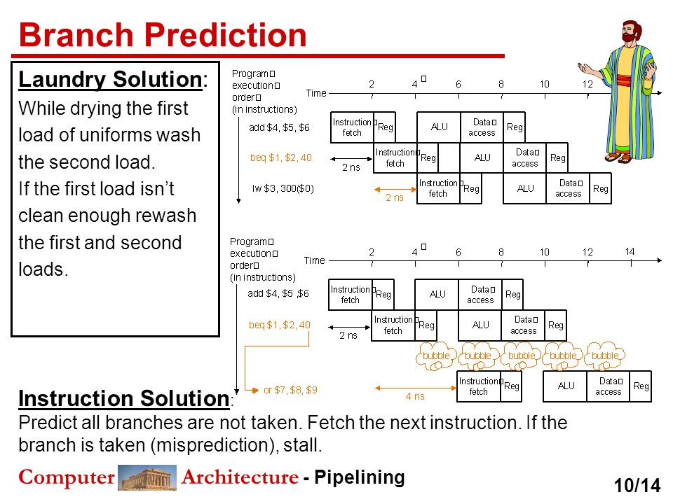 Branch Prediction Laundry Solution: Instruction Solution: