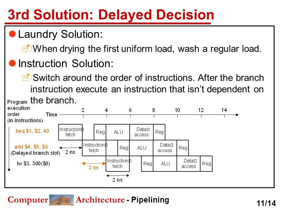 3rd Solution: Delayed Decision