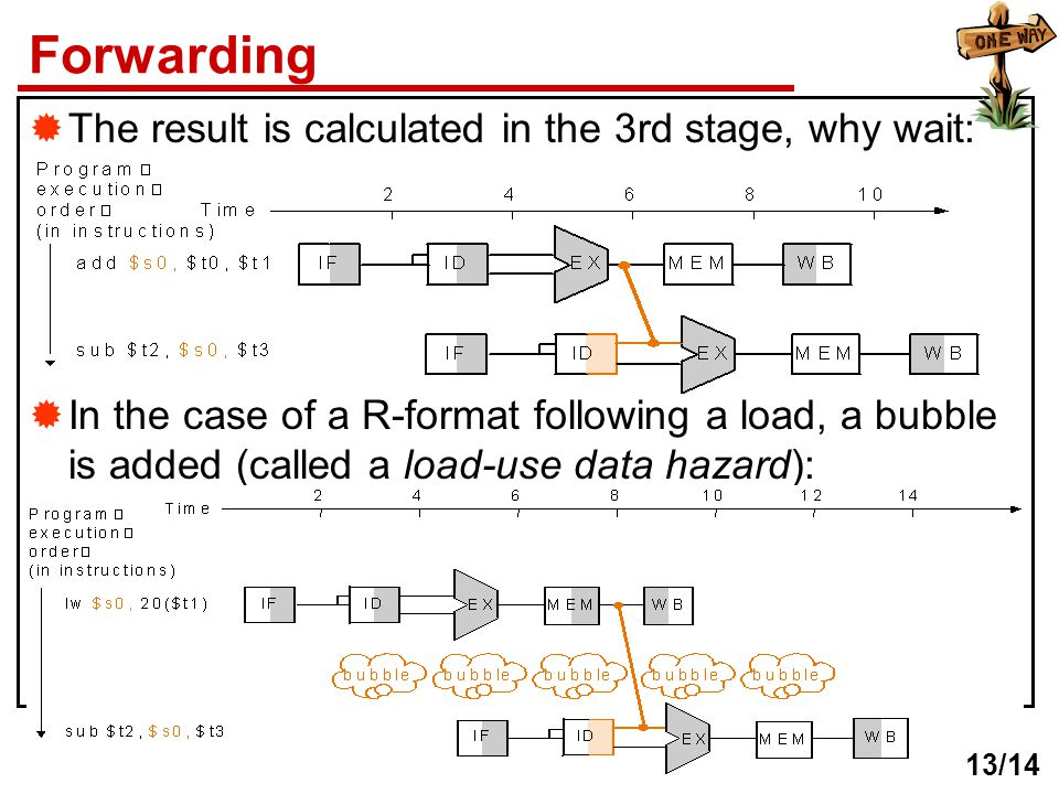 Forwarding The result is calculated in the 3rd stage, why wait: