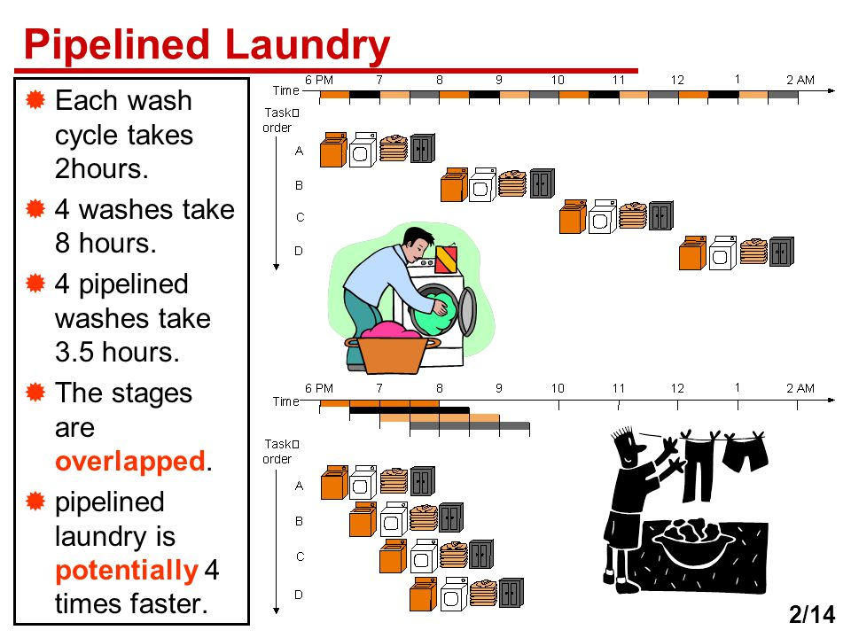 Pipelined Laundry Each wash cycle takes 2hours. 4 washes take 8 hours.