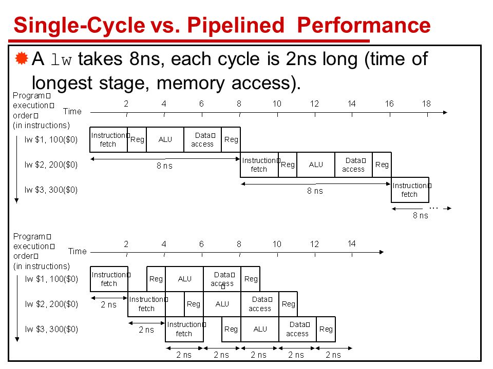 Single-Cycle vs. Pipelined Performance