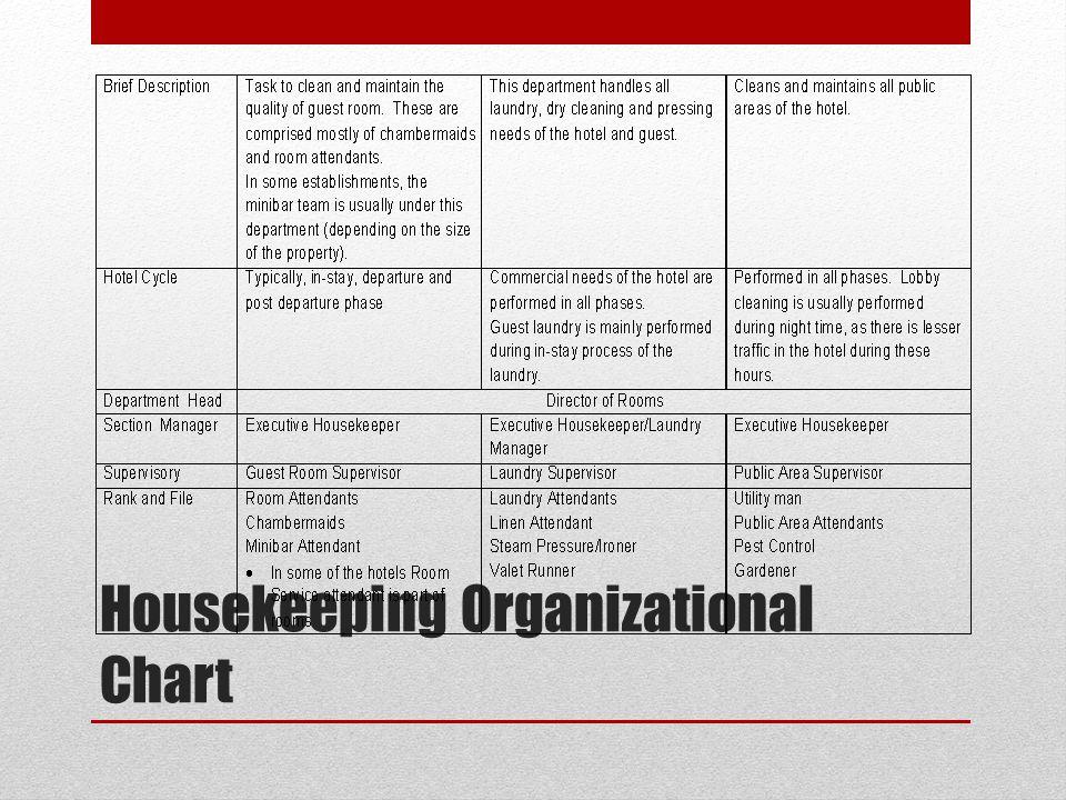 Housekeeping Organizational Chart