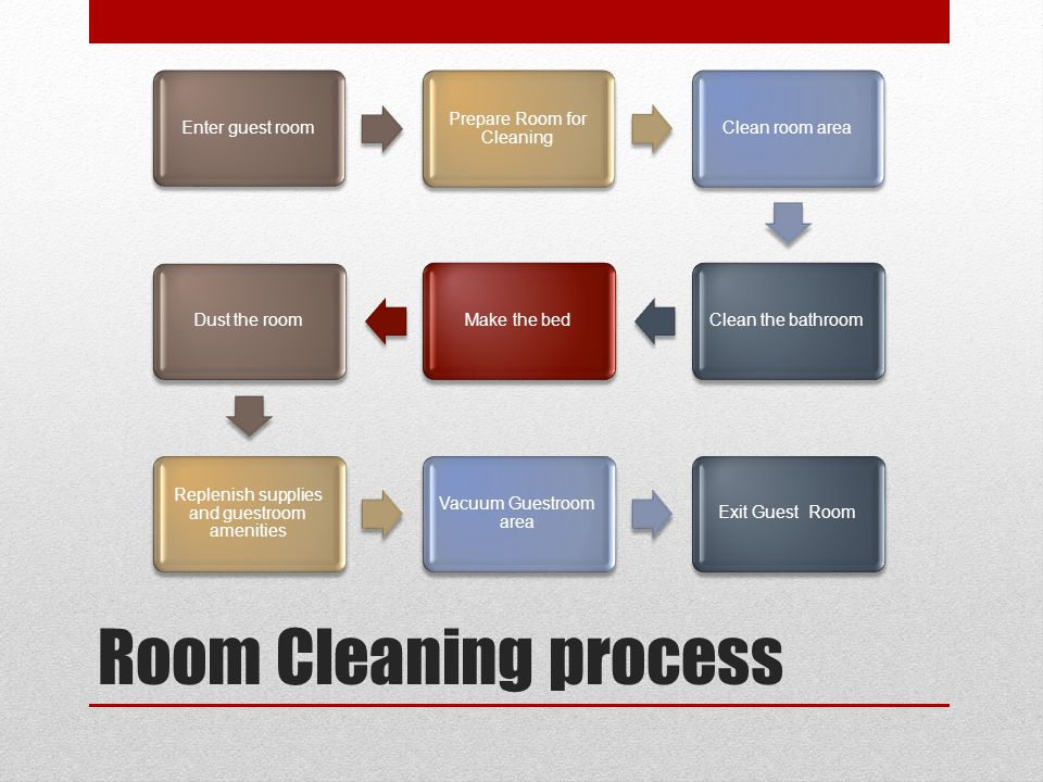 Room Cleaning process Enter guest room Prepare Room for Cleaning
