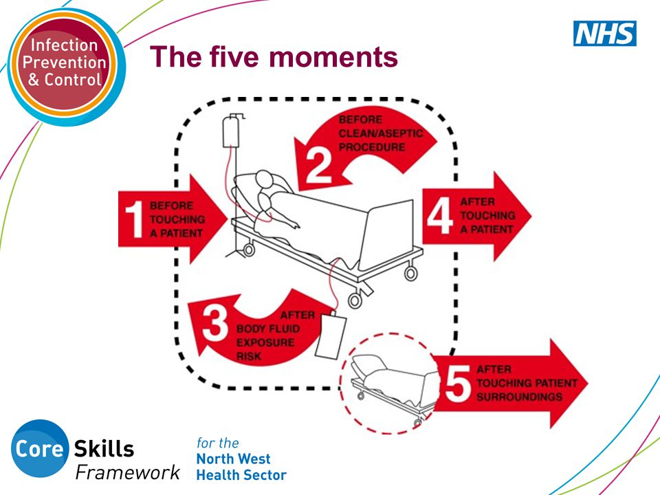 The five moments