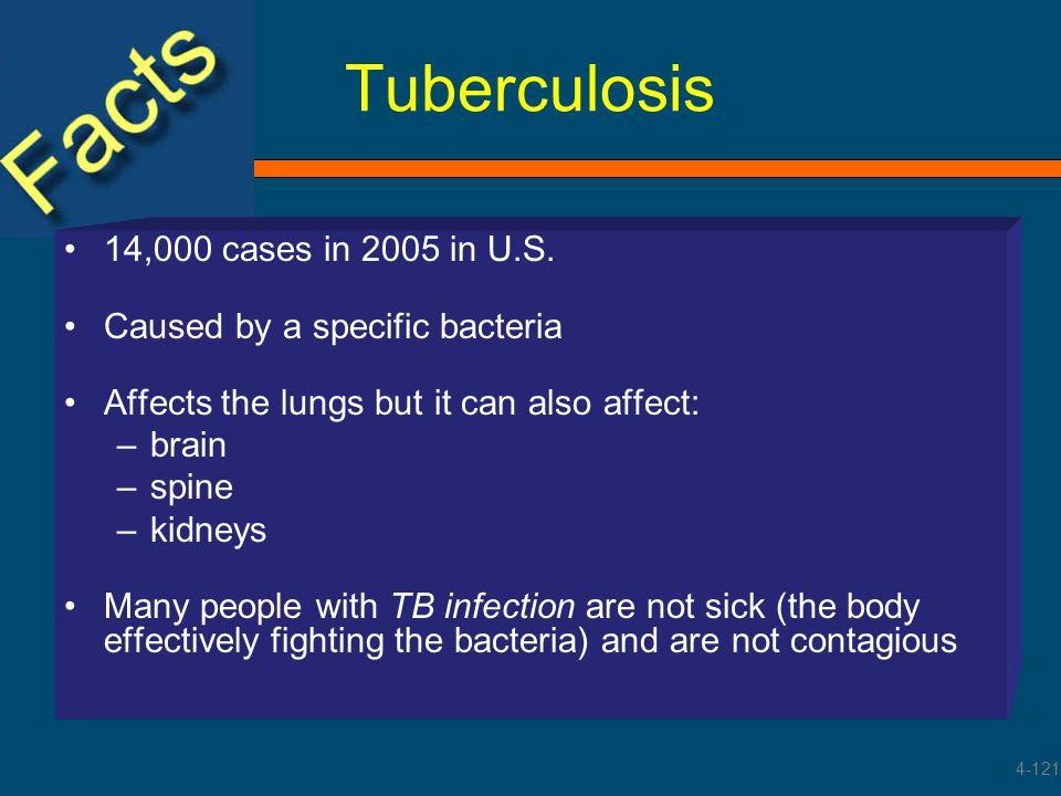 Tuberculosis 14,000 cases in 2005 in U.S.