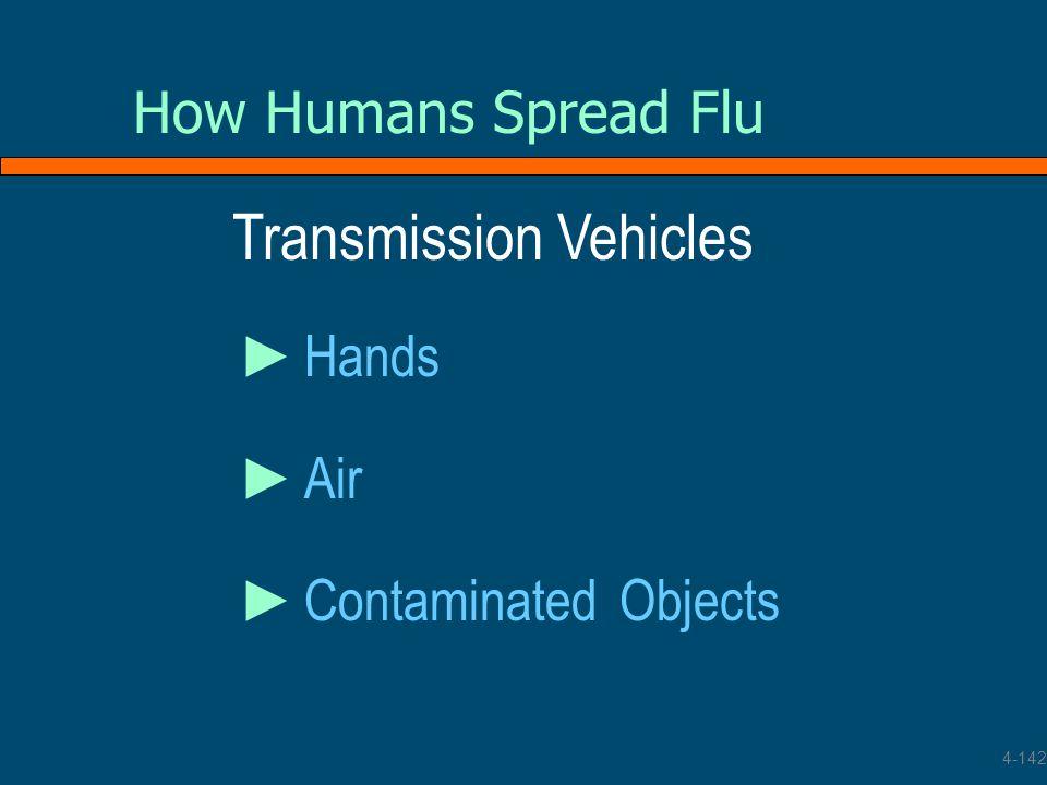 Transmission Vehicles
