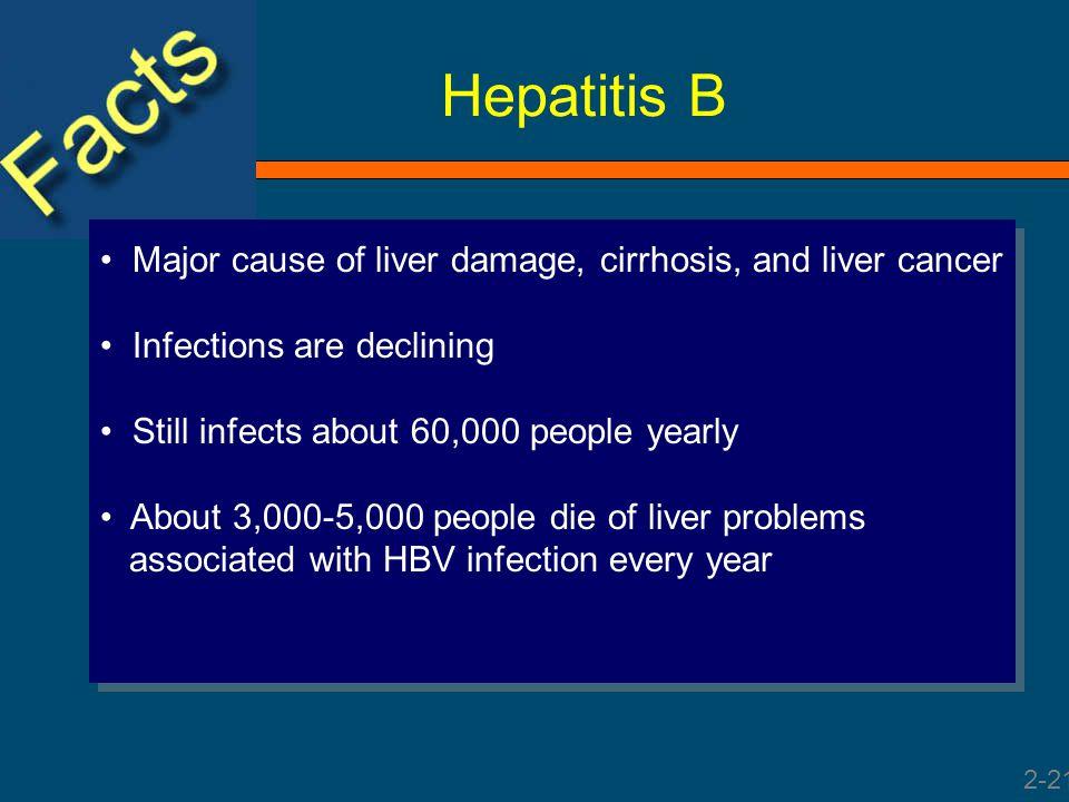 Hepatitis B Major cause of liver damage, cirrhosis, and liver cancer