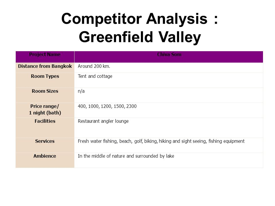 Competitor Analysis : Greenfield Valley