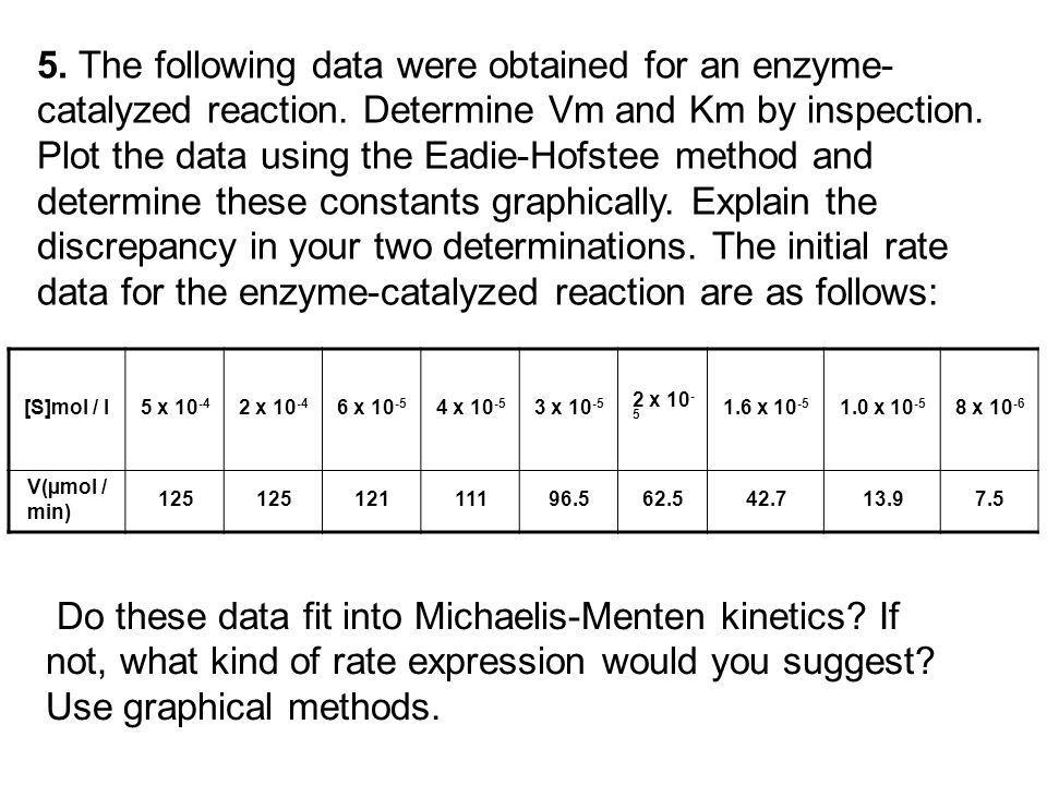 5. The following data were obtained for an enzyme-catalyzed reaction