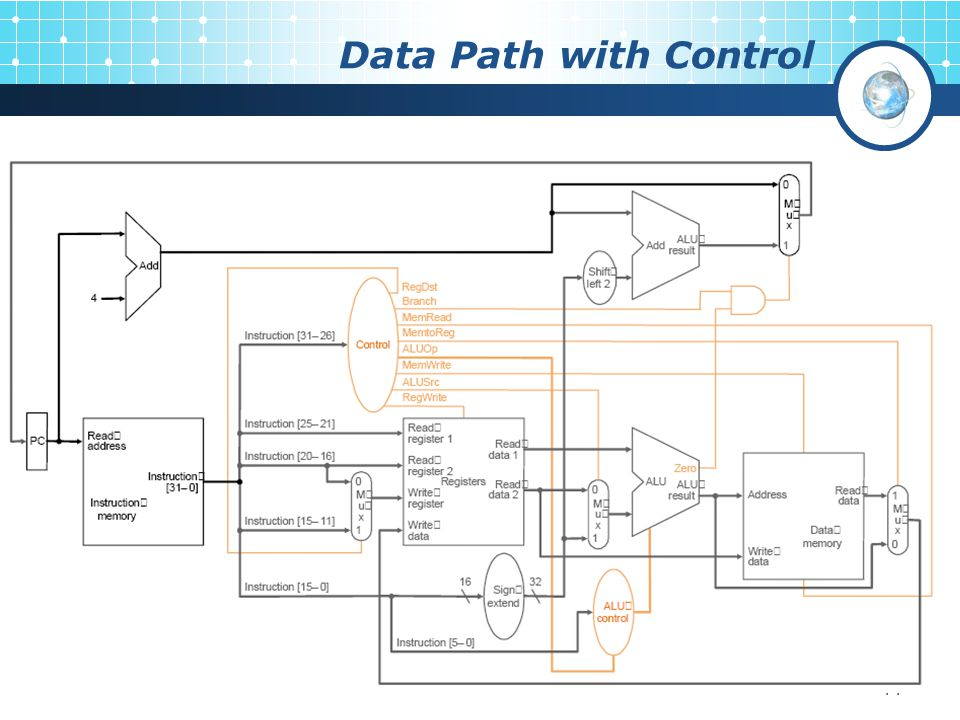 Data Path with Control