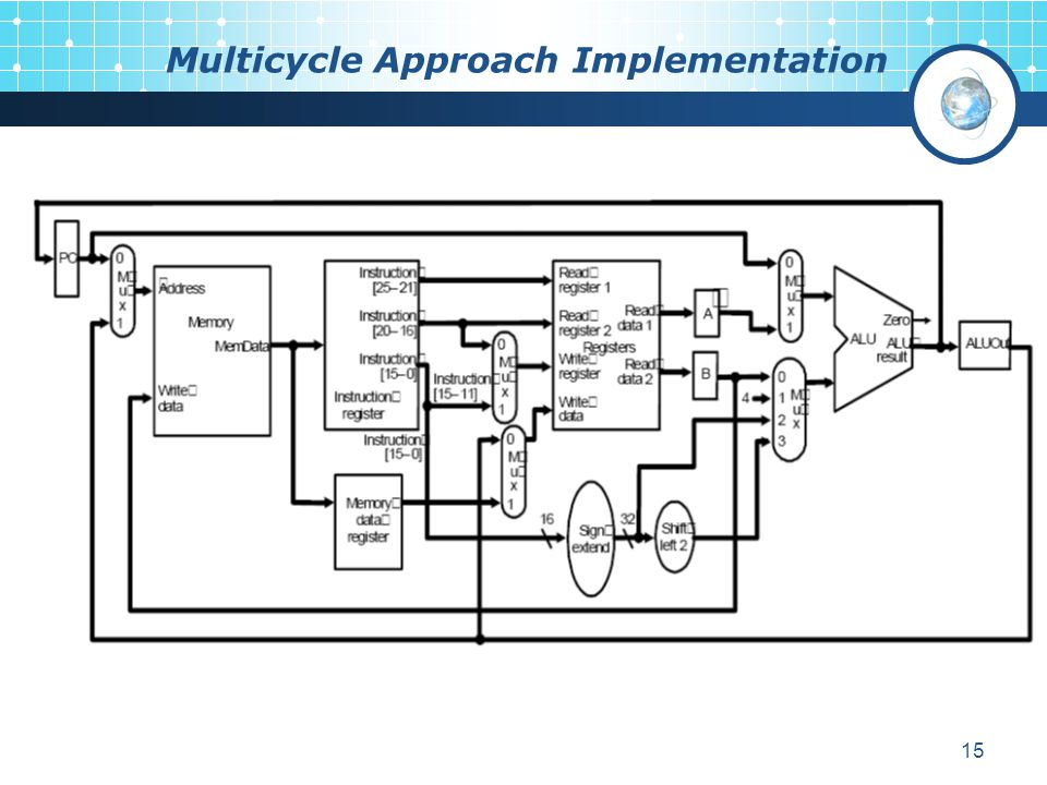 Multicycle Approach Implementation