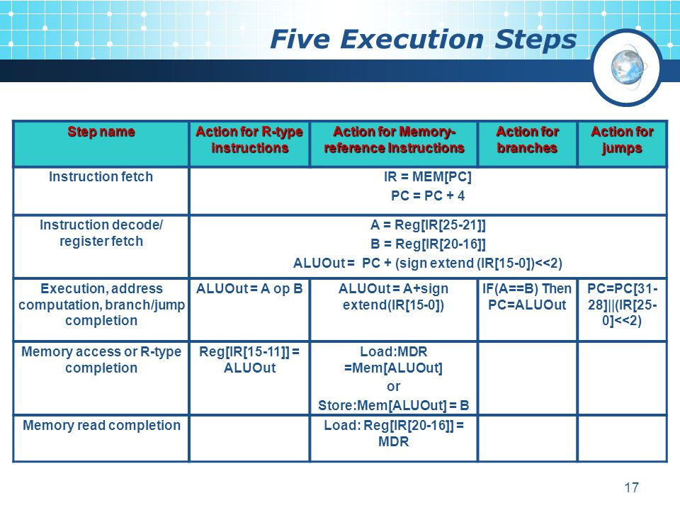 Five Execution Steps Step name Action for R-type instructions