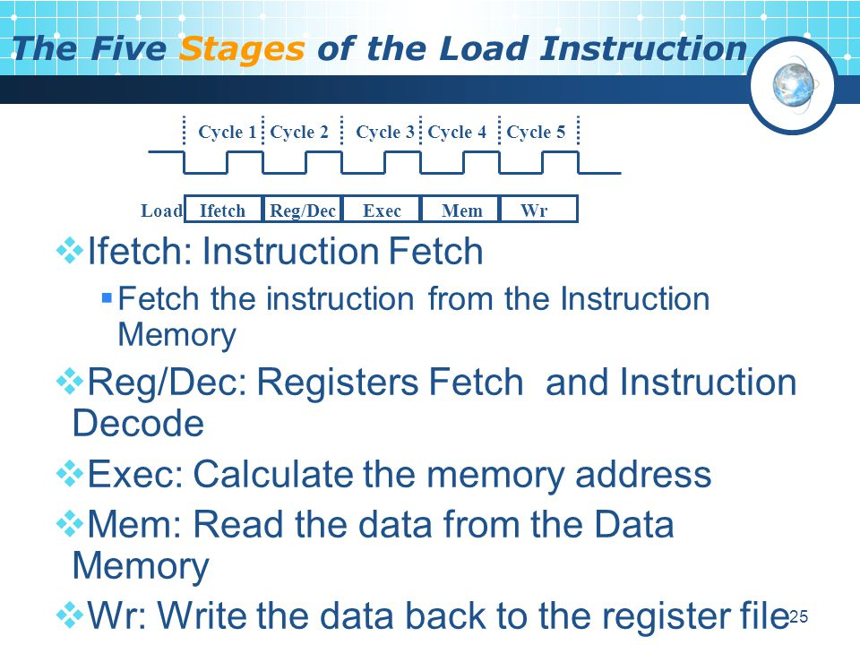 The Five Stages of the Load Instruction