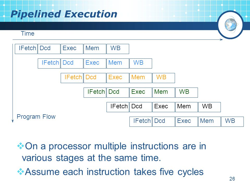 Assume each instruction takes five cycles