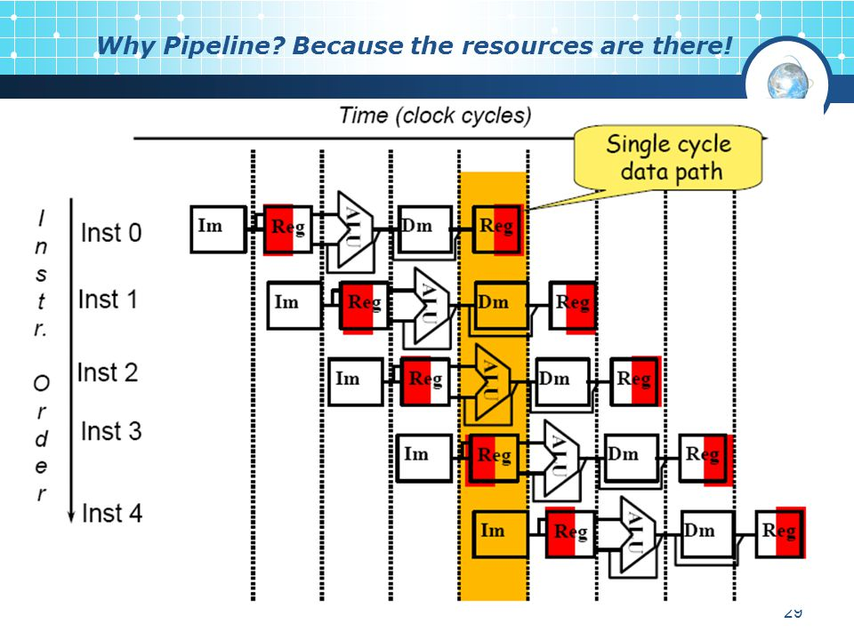 Why Pipeline Because the resources are there!