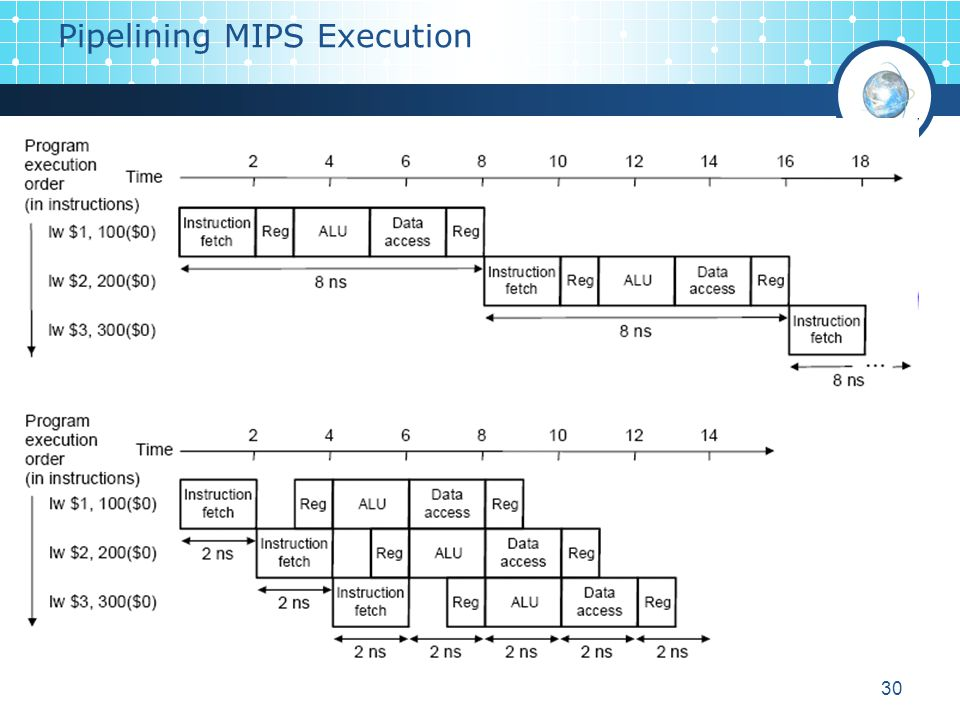 Pipelining MIPS Execution
