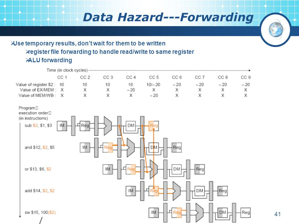 Data Hazard---Forwarding