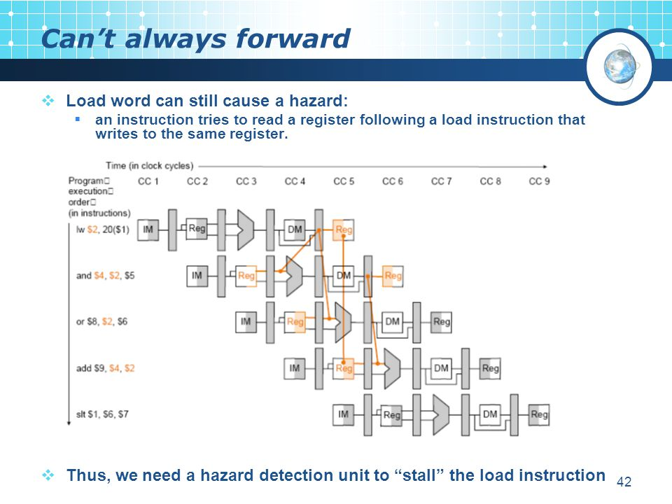 Can't always forward Load word can still cause a hazard: