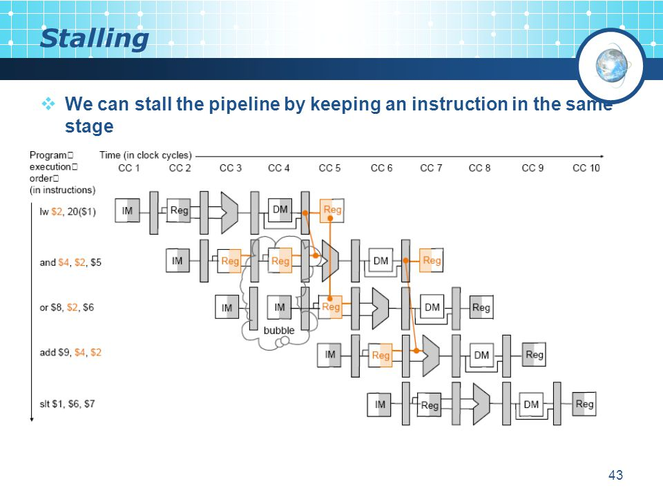 Stalling We can stall the pipeline by keeping an instruction in the same stage