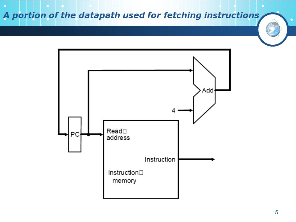 A portion of the datapath used for fetching instructions