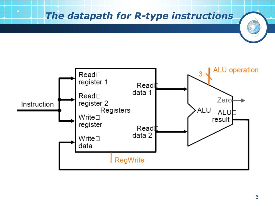 The datapath for R-type instructions