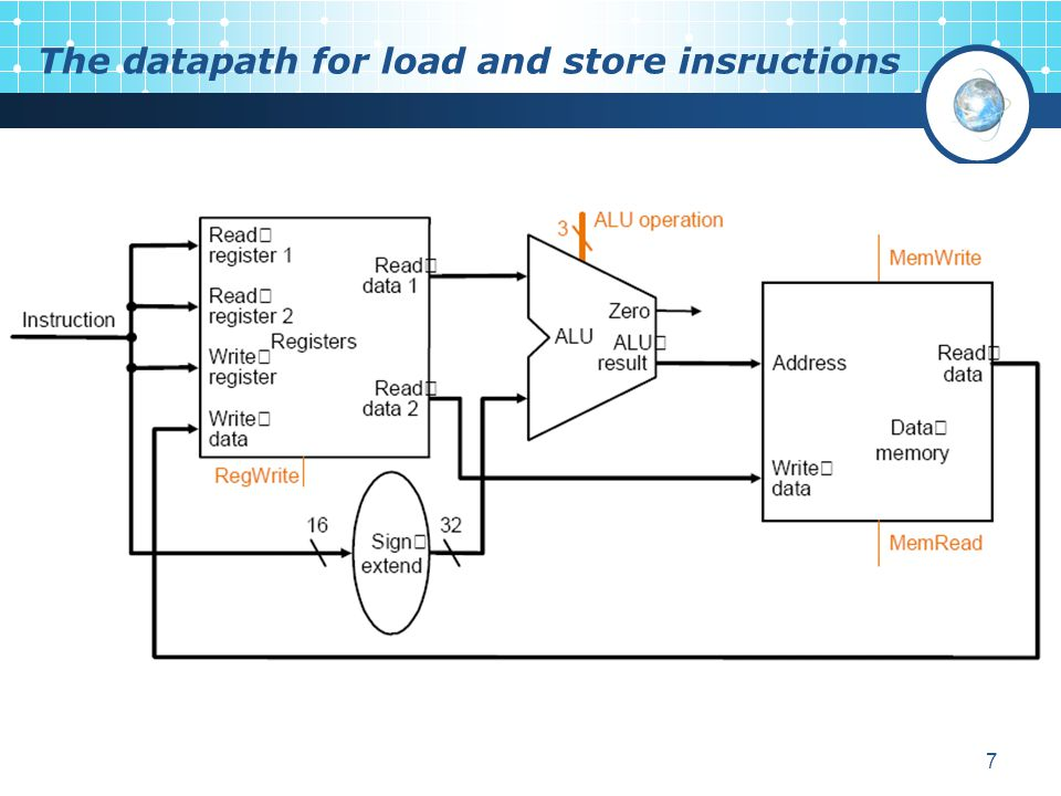 The datapath for load and store insructions