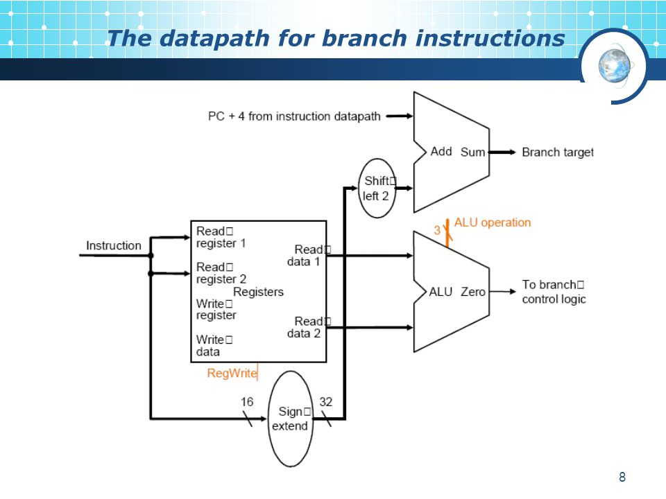 The datapath for branch instructions