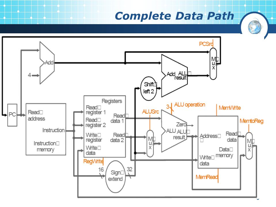 Complete Data Path