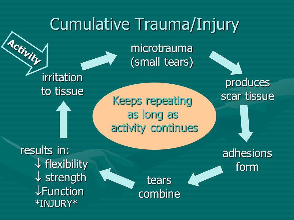 Cumulative Trauma/Injury