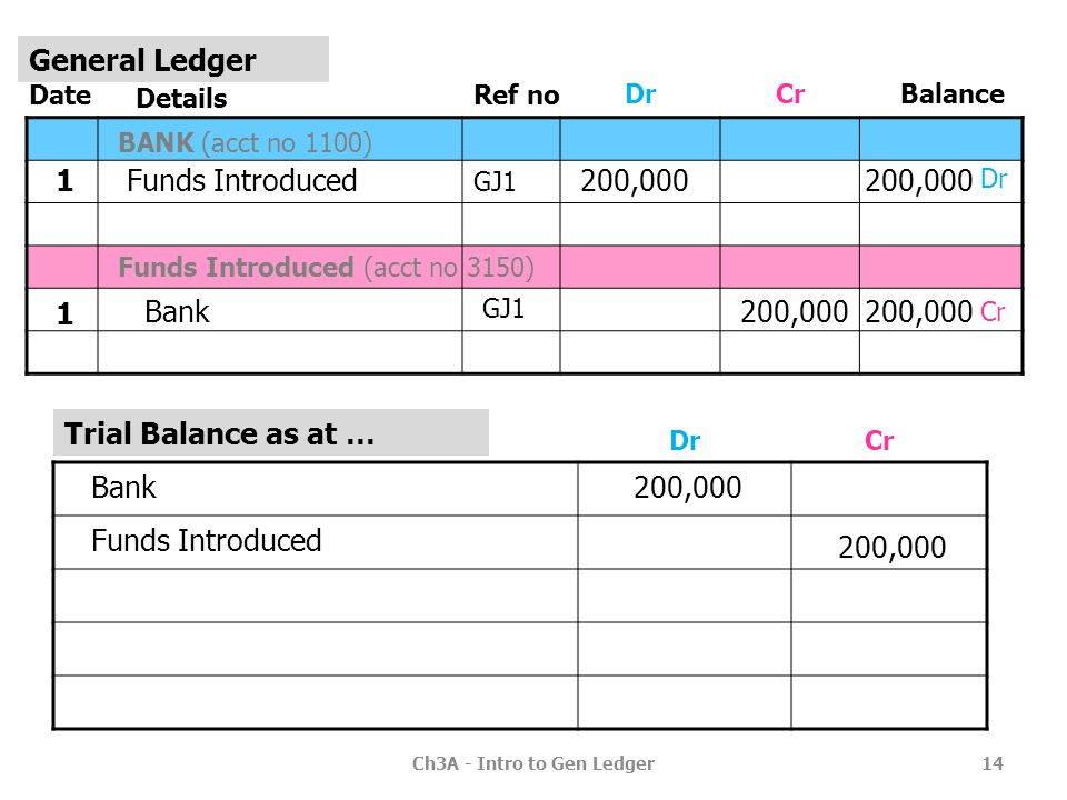 Ch3A - Intro to Gen Ledger
