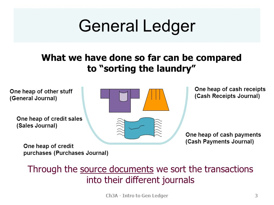 General Ledger What we have done so far can be compared to sorting the laundry One heap of cash receipts (Cash Receipts Journal)